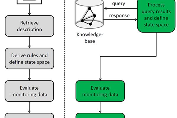 Gebäudeautomationmodell zur Fehlererkennung
